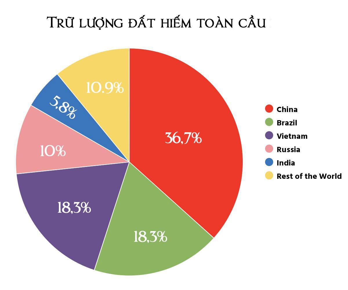 Việt Nam đứng thứ 3 trong trữ lượng đất hiếm toàn cầu